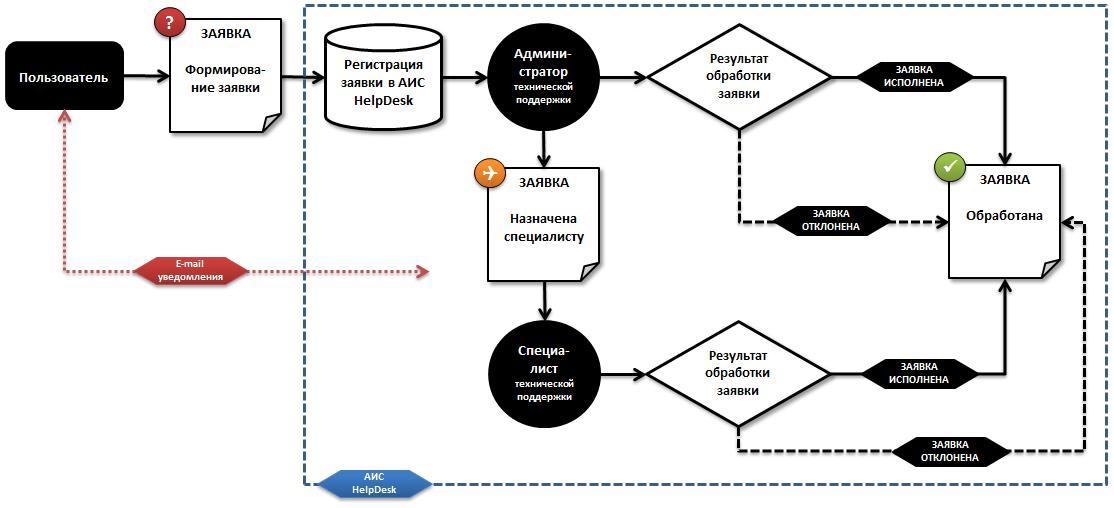 Схема движения заявки